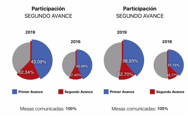 Aumenta la participación de la Comarca en las elecciones generales 6