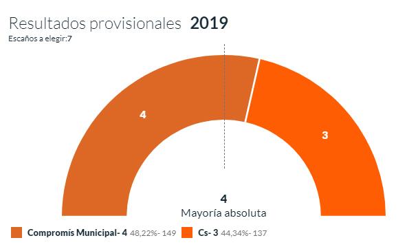 Compromís alcanza la mayoría absoluta en Daya Vieja 6