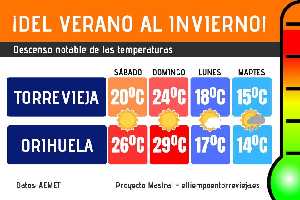 Lluvia y descenso notable de temperaturas a partir del lunes 6