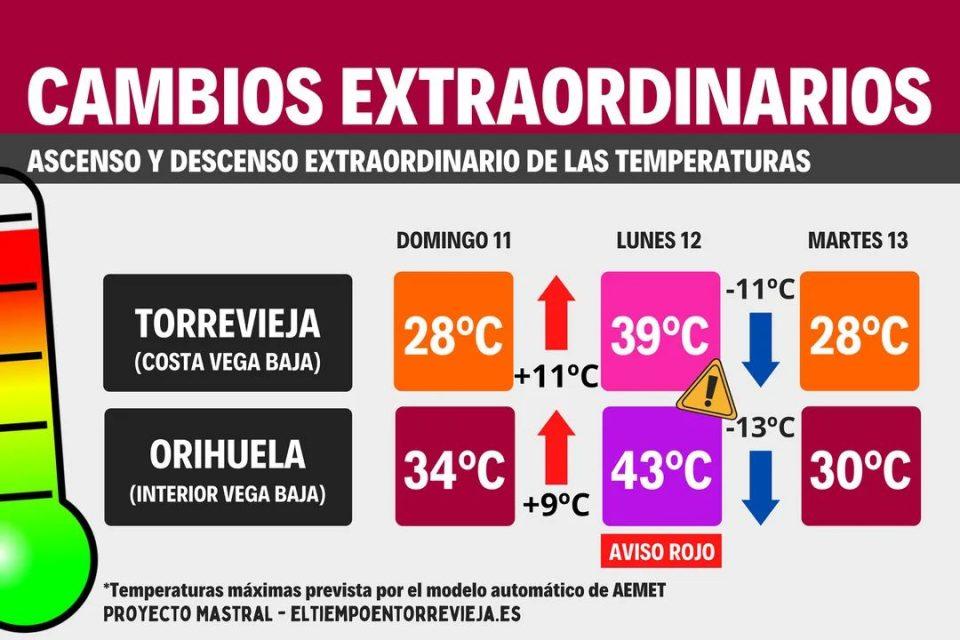 Aviso rojo: Temperaturas de hasta 44 C° en Orihuela este lunes 6