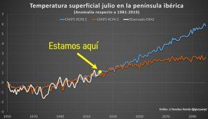"""Comienza la """"Canícula Estival"""", el mes con temperaturas más elevadas del año 7"""