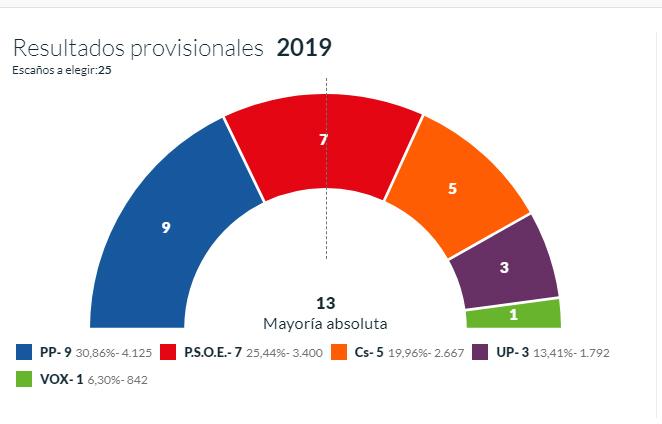 Orihuela mantendría el pacto entre PP y C´s 6