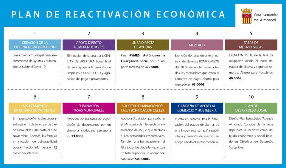 El Ayuntamiento de Almoradí elabora un Plan de Reactivación Económica 6
