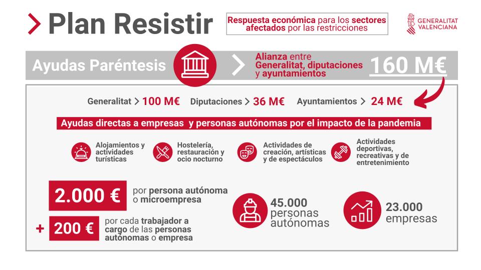 El Plan Resistir destina casi 800.000 euros a los sectores más afectados por la pandemia en Guardamar 6