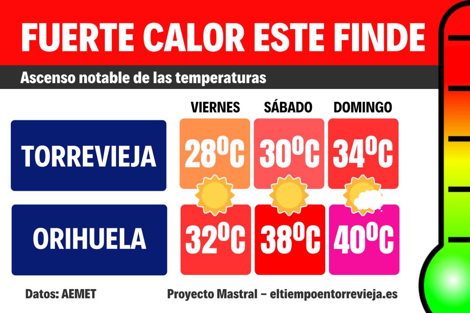 El interior de la Vega Baja se prepara para un fin de semana de temperaturas extremas 6