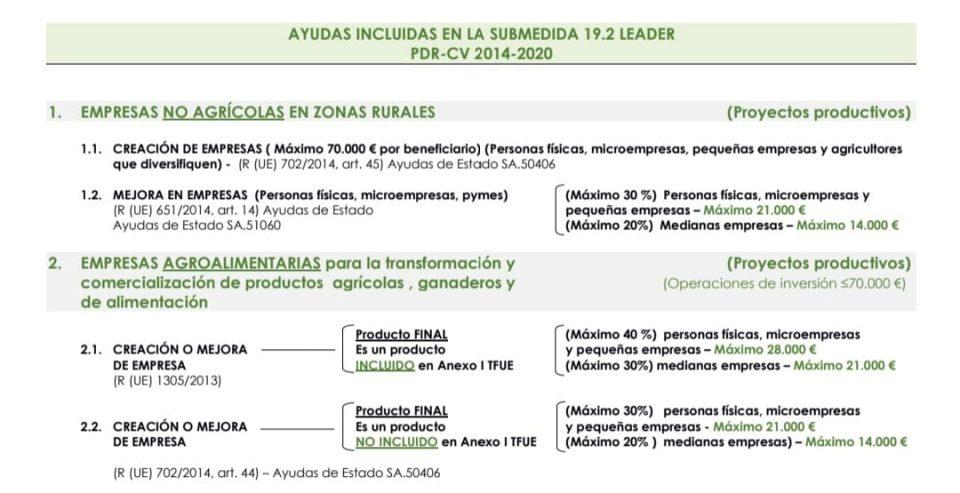 Abierto el plazo de ayudas para emprendedores y empresas agroalimentarias de las pedanías de Orihuela 6