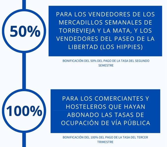 El Ayuntamiento de Torrevieja bonificará a mercaderes, comerciantes y hosteleros 6