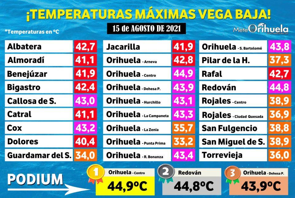 Orihuela alcanza la temperatura más alta de la Vega Baja con 44,9ºC 6