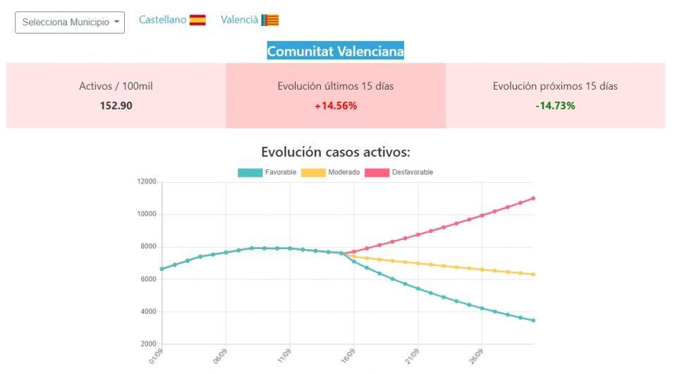 La UMH lanza una herramienta para conocer la evolución del COVID-19 por municipios 6